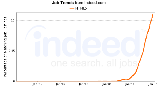 Web Employment Heating Up – HTML5 Top Job Trend