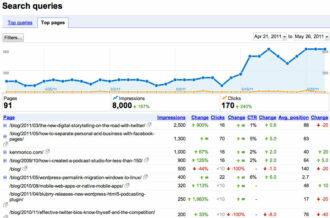 Google SEO Improvement Chart