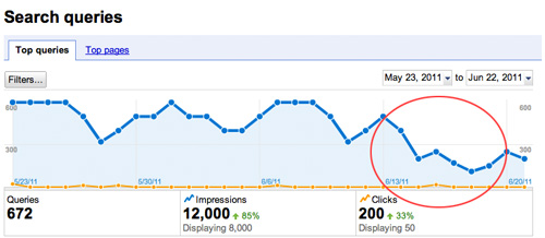Google Panda 2.2 Search Traffic Chart
