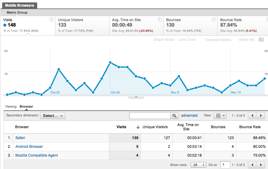 Free Google Analytics Reports