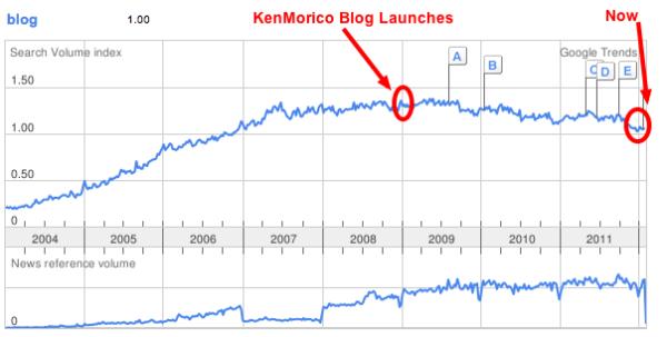 Blogging is Dead. Again?