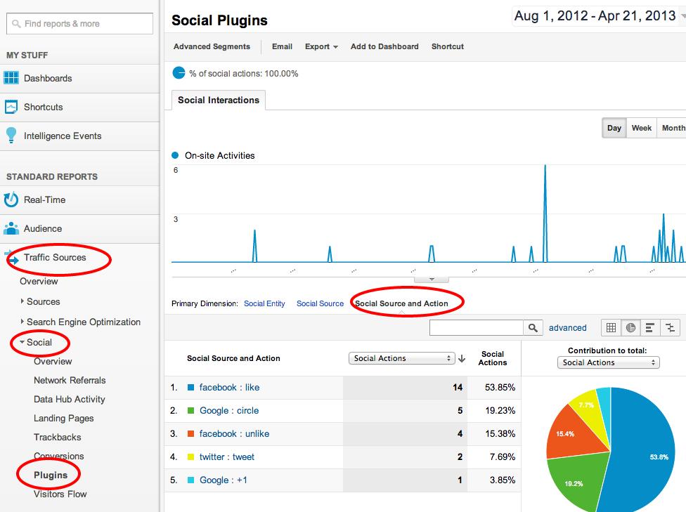 Social-Plugins-Google-Analytics