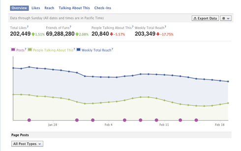 fb-insights