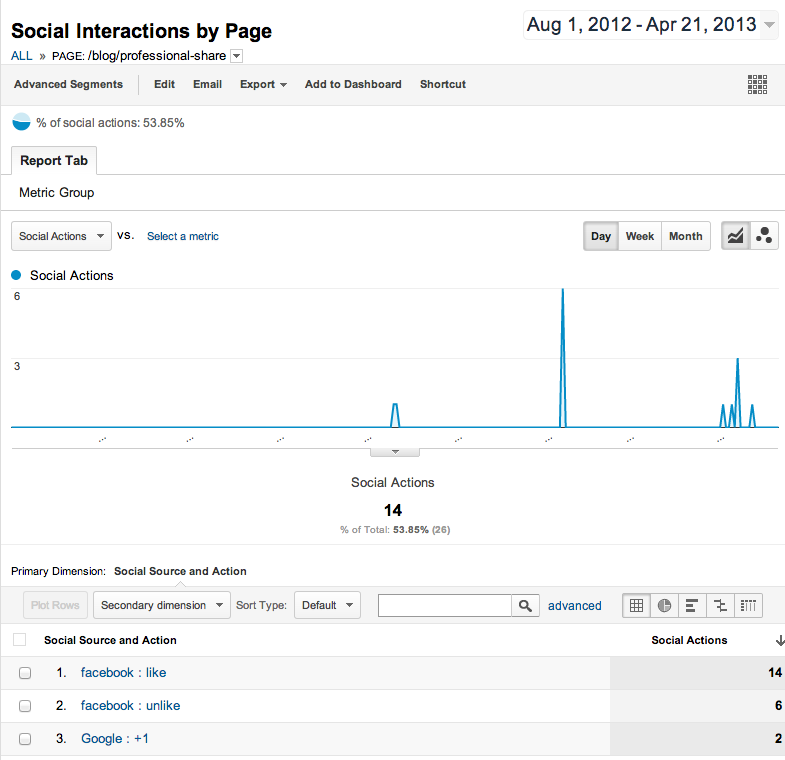 Social-Interactions-by-Page-Google-Analytics